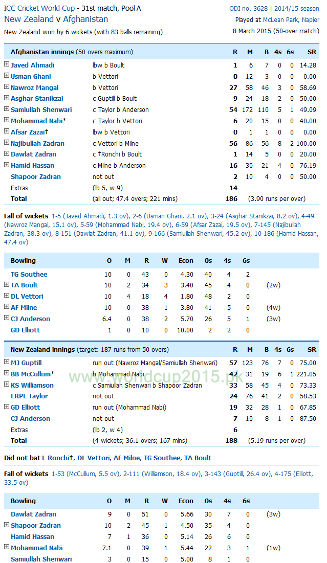 New Zealand Vs Afghanistan Score Card